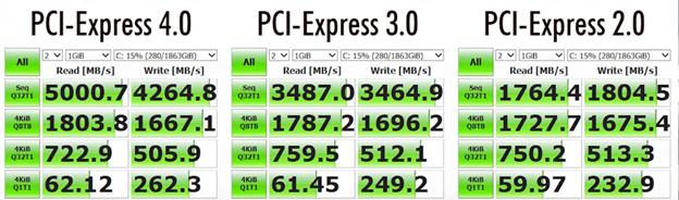 Tốc độ SSD NVMe PCIe các phiên bản