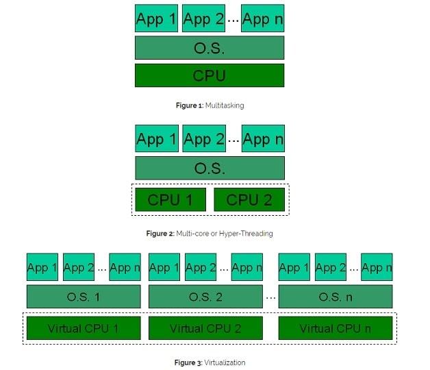 Cách bật ảo hóa CPU trong BIOS/UEFI