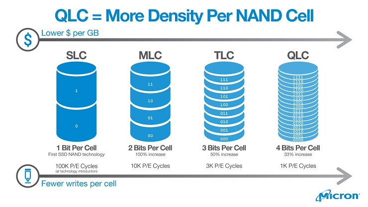 qlc nand density micron