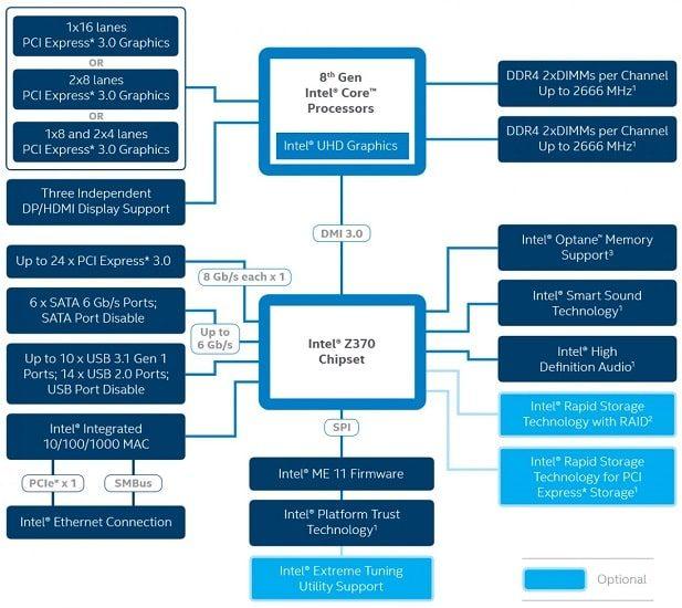 Chipset mainboard