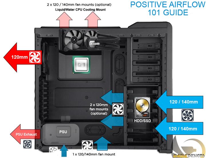Chọn vỏ Case máy tính có khả năng tản nhiệt