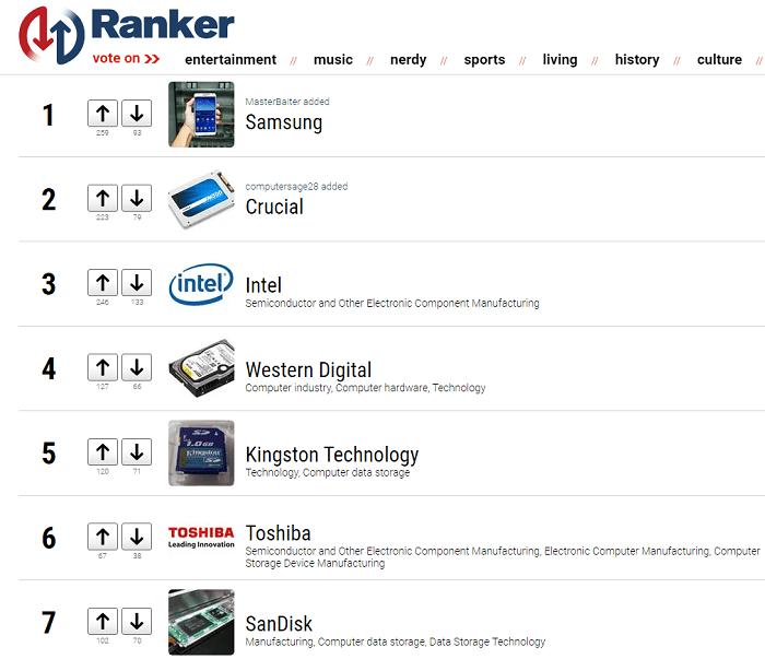 Bảng xếp hạng thương hiệu sản xuất SSD (ranker.com)