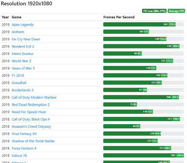 Khả năng chơi game PC 20 triệu ở độ phân giải Full HD